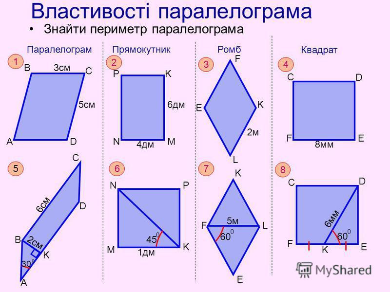 Властивості паралелограма Знайти периметр паралелограма A B C D 3см 5см Паралелограм 1 F C D E K 60 0 6мм 8 F K L E 60 0 5м 7 M NP K 45 0 1дм 6 А В С D K 30 0 2cм 6см 5 F C D E 8мм Квадрат 4 E F K L 2м Ромб 3 N PK M 4дм 6дм Прямокутник 2