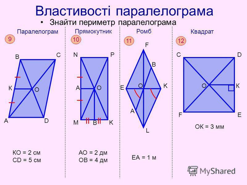 Властивості паралелограма Знайти периметр паралелограма A B C D О Паралелограм 9 К КО = 2 см СD = 5 см N M Прямокутник P K 10 B ОА АО = 2 дм ОВ = 4 дм E F K L Ромб 11 О В А ЕА = 1 м F CD E Квадрат 12 О К ОК = 3 мм