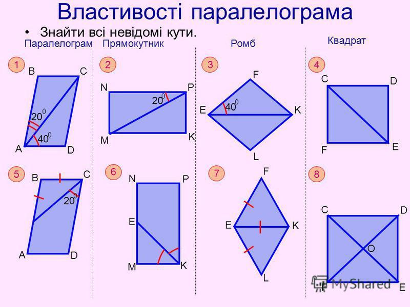 Властивості паралелограма Знайти всі невідомі кути. 4 Квадрат C F D E 6 N P K M E 8 C D FE O 7 F E K L 1 Паралелограм А ВС D 20 0 40 0 2 Прямокутник M NP K 20 0 Ромб K L 3 E F 40 0 5 B C A D 20 0