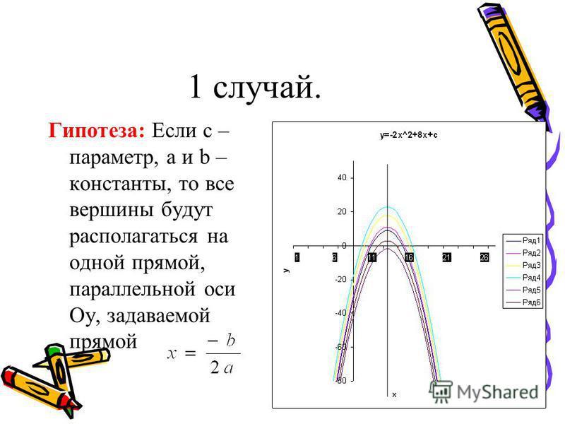 1 случай. Гипотеза: Если с – параметр, а и b – константы, то все вершины будут располагаться на одной прямой, параллельной оси Oy, задаваемой прямой