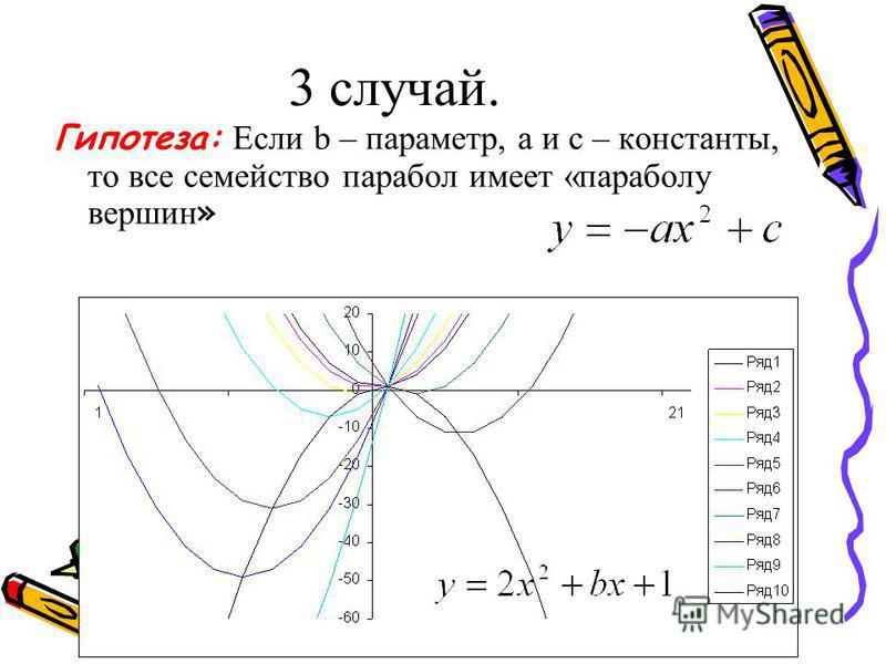 3 случай. Гипотеза: Если b – параметр, а и с – константы, то все семейство парабол имеет «параболу вершин »