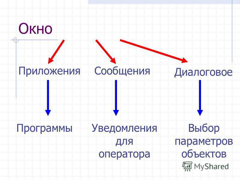 Окно Сообщения Приложения Программы Уведомления для оператора Выбор параметров объектов Диалоговое