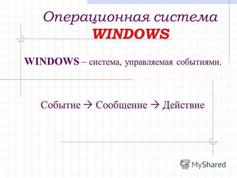 WINDOWS – система, управляемая событиями. Событие Сообщение Действие