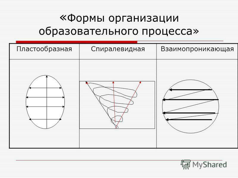 О « Формы организации образовательного процесса» Пластообразная СпиралевиднаяВзаимопроникающая