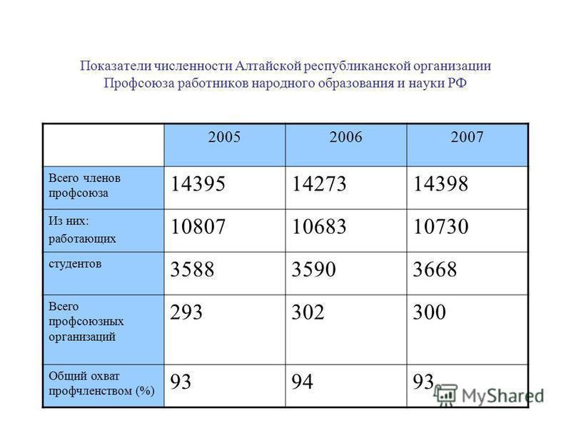 Показатели численности Алтайской республиканской организации Профсоюза работников народного образования и науки РФ 200520062007 Всего членов профсоюзаза 143951427314398 Из них: работающих 108071068310730 студентов 358835903668 Всего профсоюзазных орг