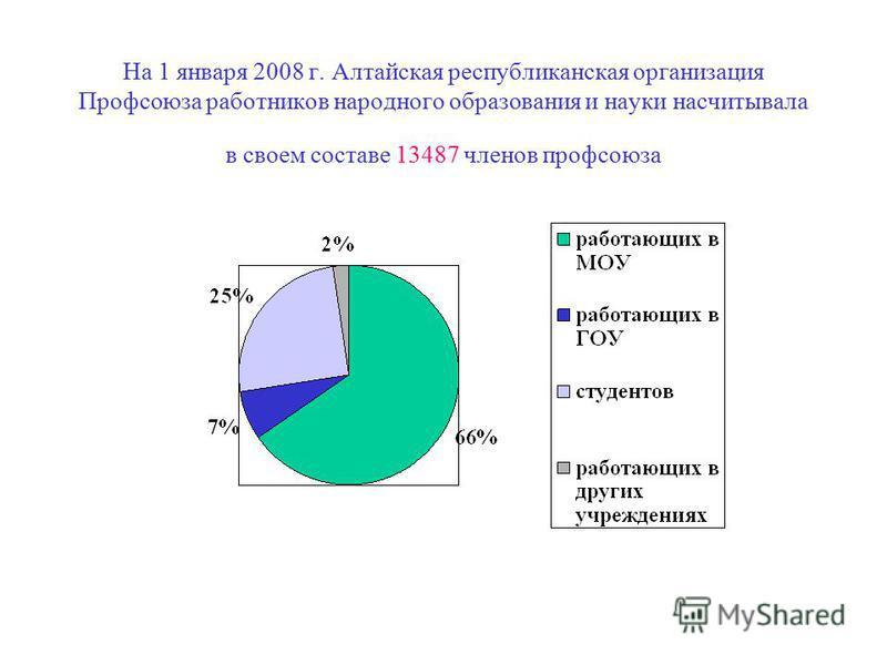 На 1 января 2008 г. Алтайская республиканская организация Профсоюза работников народного образования и науки насчитывала в своем составе 13487 членов профсоюзаза