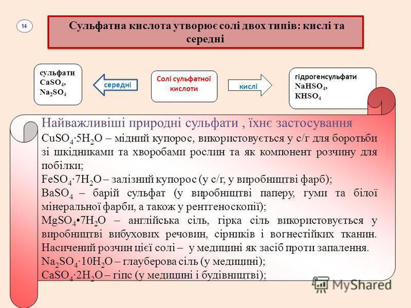 Сульфатна кислота утворює солі двох типів: кислі та середні сульфати СаSO 4, Na 2 SO 4 середні Солі сульфатної кислоти кислі гідрогенсульфати NaHSO 4, КHSO 4 Найважливіші природні сульфати, їхнє застосування СuSO 4 5Н 2 O – мідний купорос, використов