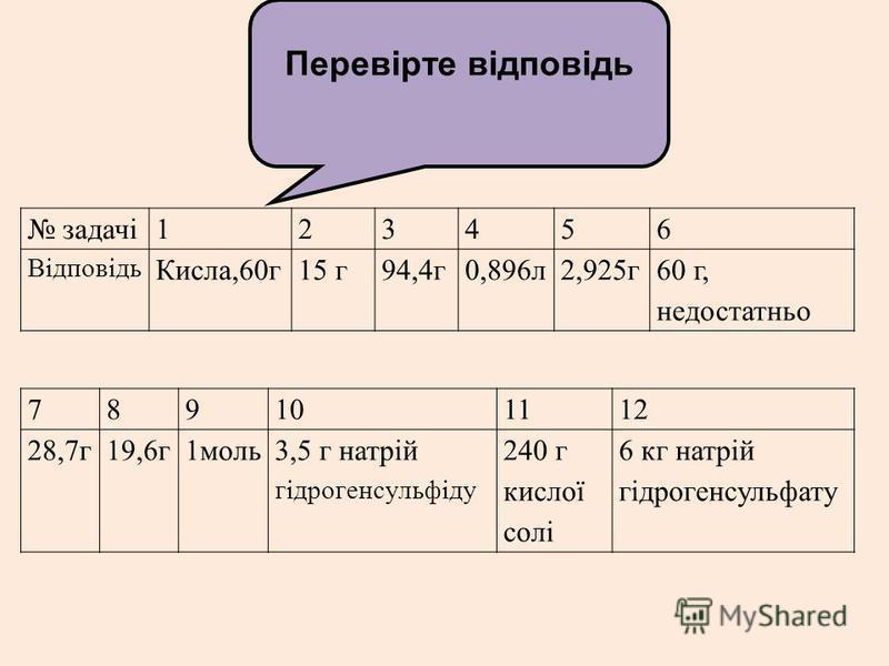 задачі123456 Відповідь Кисла,60г15 г94,4г0,896л2,925г60 г, недостатньо 789101112 28,7г19,6г1моль3,5 г натрій гідрогенсульфіду 240 г кислої солі 6 кг натрій гідрогенсульфату Перевірте відповідь
