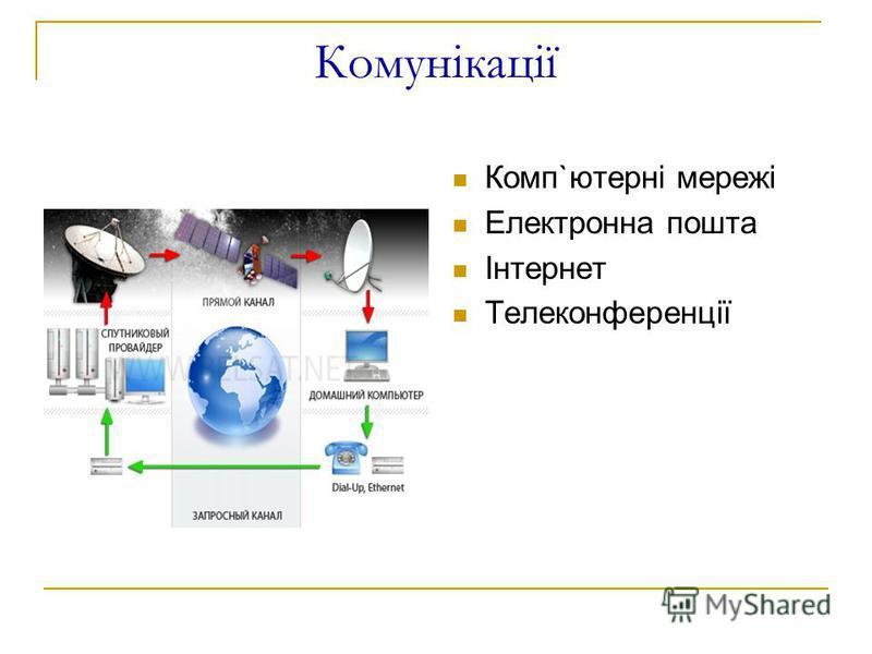 Комунікації Комп`ютерні мережі Електронна пошта Інтернет Телеконференції