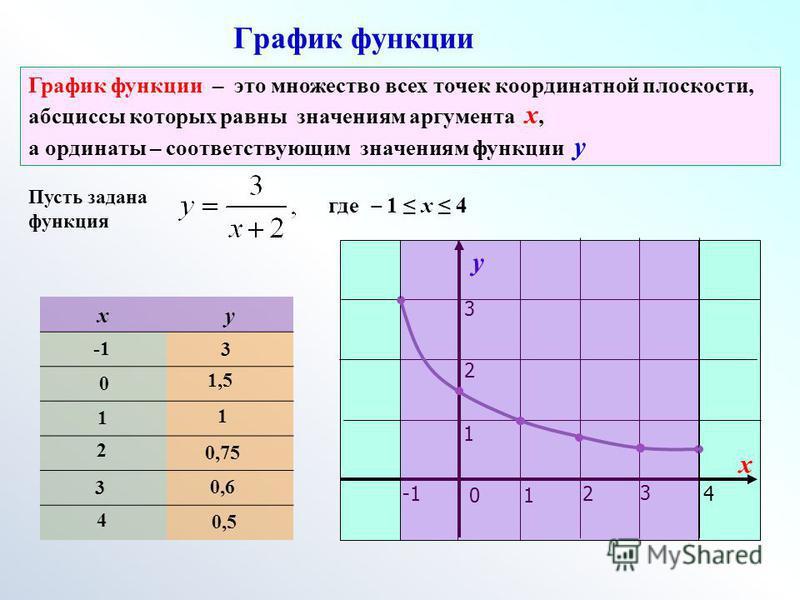 График функции Пусть задана функция где 1 х 4 ху у х 01 24 3 1 2 3 3 0 1,5 1 1 2 0,75 3 0,6 4 0,5 График функции – это множество всех точек координатной плоскости, абсциссы которых равны значениям аргумента х, а ординаты – соответствующим значениям ф