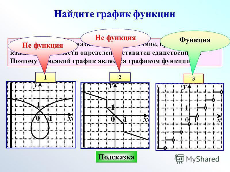 Найдите график функции Числовой функцией называется соответствие, при котором каждому х из области определения ставится единственное у. Поэтому не всякий график является графиком функции. 1 2 3 Не функция Функция Не функция Подсказка