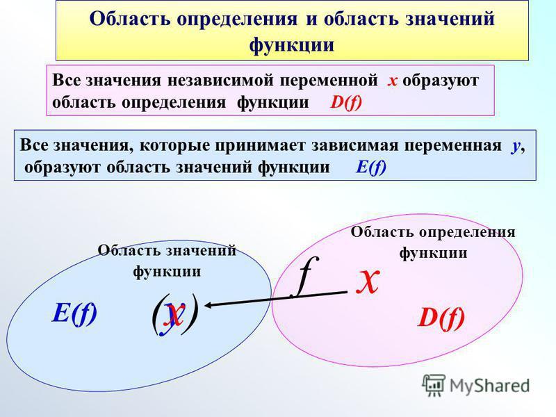 Область определения и область значений функции Все значения независимой переменной х образуют область определения функции D(f) х f Область определения функции Область значений функции Все значения, которые принимает зависимая переменная у, образуют о
