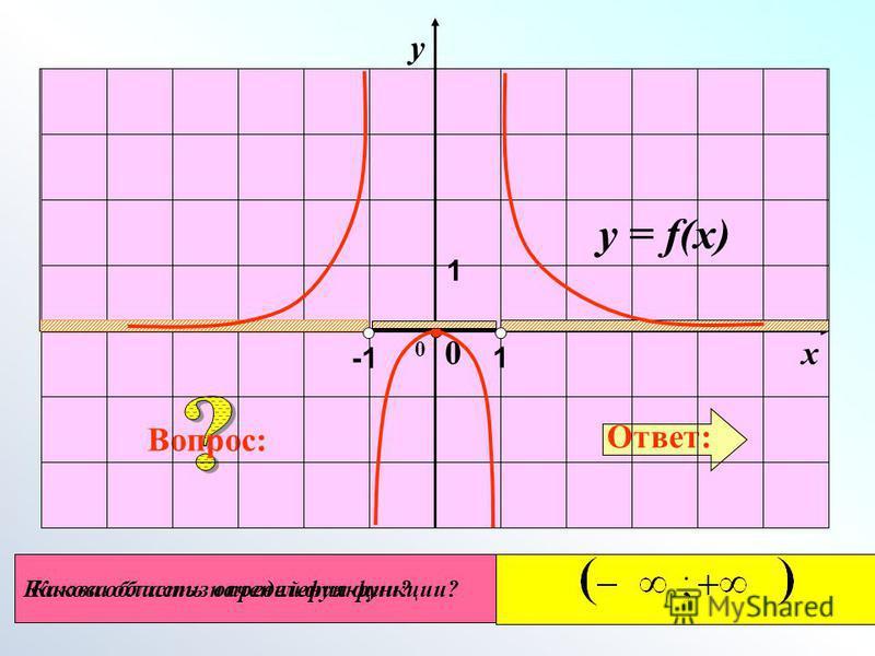 Какова область определения функции? Ответ: Вопрос: 0 Какова область значений функции? у у = f(x) х 0 1 1