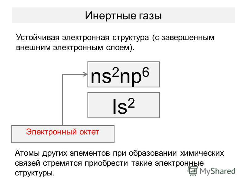 Инертные газы Устойчивая электронная структура (с завершенным внешним электронным слоем). ns 2 np 6 Is 2 Электронный октет Атомы других элементов при образовании химических связей стремятся приобрести такие электронные структуры.
