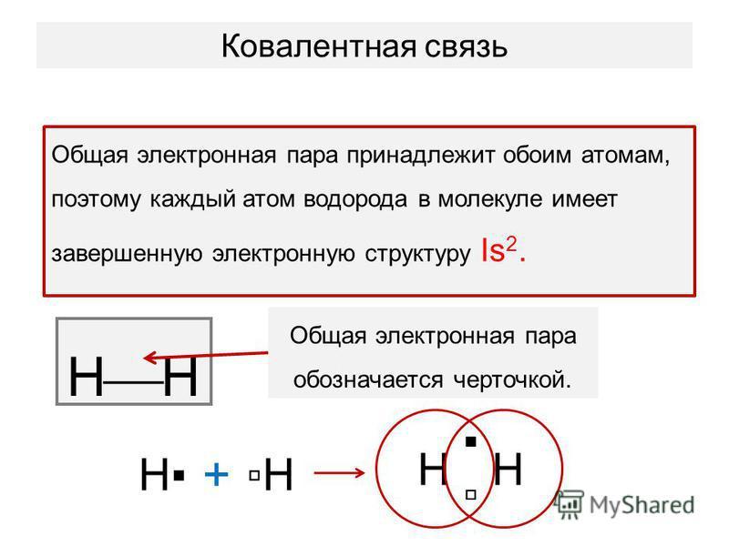Ковалентная связь Общая электронная пара принадлежит обоим атомам, поэтому каждый атом водорода в молекуле имеет завершенную электронную структуру Is 2. H НН + НН Общая электронная пара обозначается черточкой.
