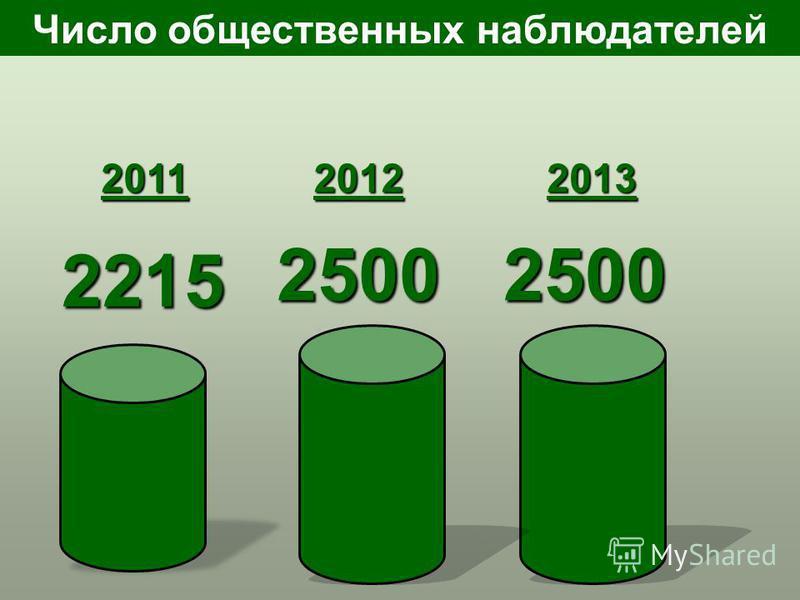 Число общественных наблюдателей 20122013 25002500 2011 2215