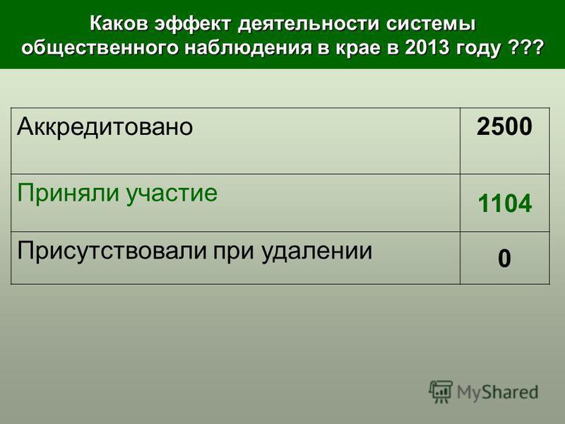 Каков эффект деятельности системы общественного наблюдения в крае в 2013 году ??? Аккредитовано 2500 Приняли участие 1104 Присутствовали при удалении 0