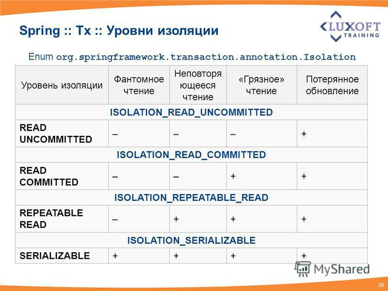 20 Уровень изоляции Фантомное чтение Неповторя ющееся чтение «Грязное» чтение Потерянное обновление ISOLATION_READ_UNCOMMITTED READ UNCOMMITTED –––+ ISOLATION_READ_COMMITTED READ COMMITTED ––++ ISOLATION_REPEATABLE_READ REPEATABLE READ –+++ ISOLATION