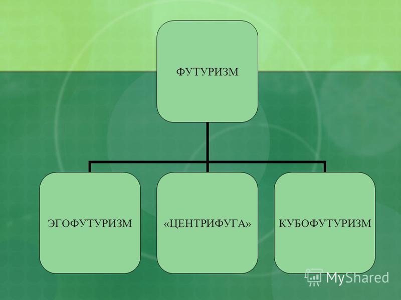 ФУТУРИЗМ ЭГОФУТУРИЗМ«ЦЕНТРИФУГА»КУБОФУТУРИЗМ
