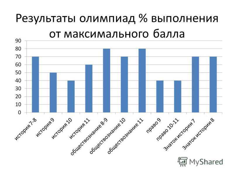 Результаты олимпиад % выполнения от максимального балла