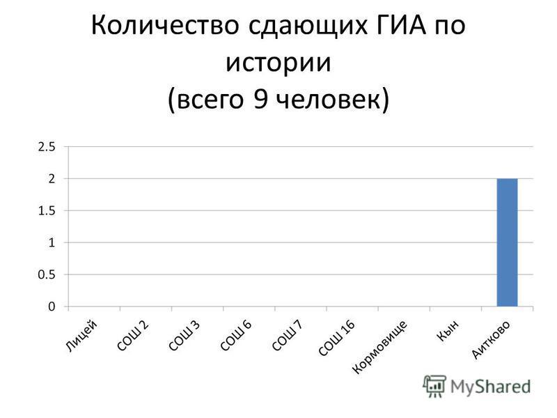 Количество сдающих ГИА по истории (всего 9 человек)