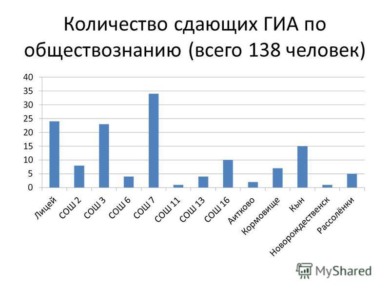 Количество сдающих ГИА по обществознанию (всего 138 человек)