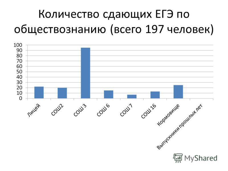 Количество сдающих ЕГЭ по обществознанию (всего 197 человек)