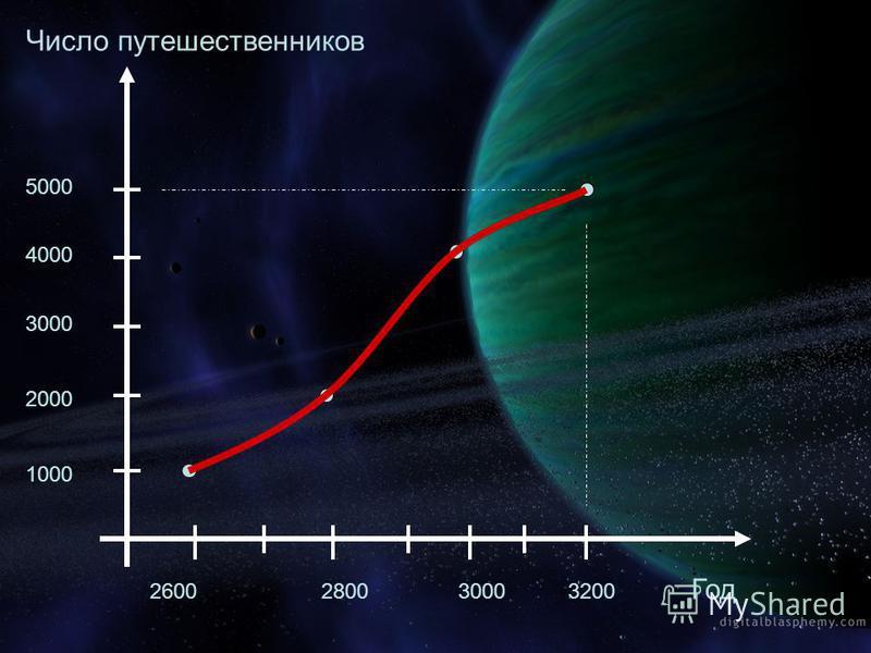 Число путешественников Год 2600280030003200 1000 2000 3000 4000 5000