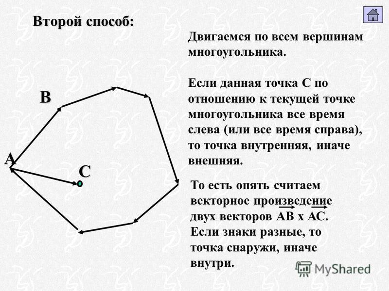 Второй способ: Двигаемся по всем вершинам многоугольника. Если данная точка С по отношению к текущей точке многоугольника все время слева (или все время справа), то точка внутренняя, иначе внешняя. А СВ То есть опять считаем векторное произведение дв