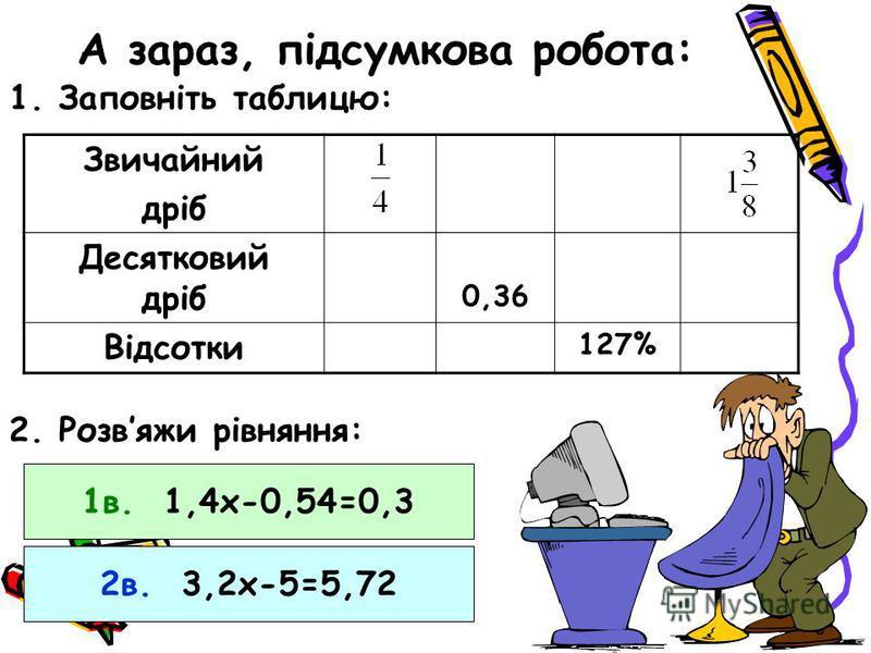 А зараз, підсумкова робота: 1. Заповніть таблицю: Звичайний дріб Десятковий дріб 0,36 Відсотки 127% 2. Розвяжи рівняння: 1в. 1,4х-0,54=0,3 2в. 3,2х-5=5,72