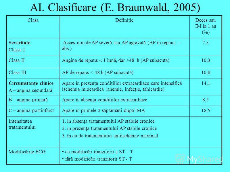 AI. Clasificare (E. Braunwald, 2005) ClasaDefiniţieDeces sau IM la 1 an (%) Severitate Classa I Acces nou de AP severă sau AP agravată (AP în repaus - abs.) 7,3 Clasa II Angina de repaus 1 lună, dar >48 h (AP subacută) 10,3 Clasa IIIAP de repaus < 48
