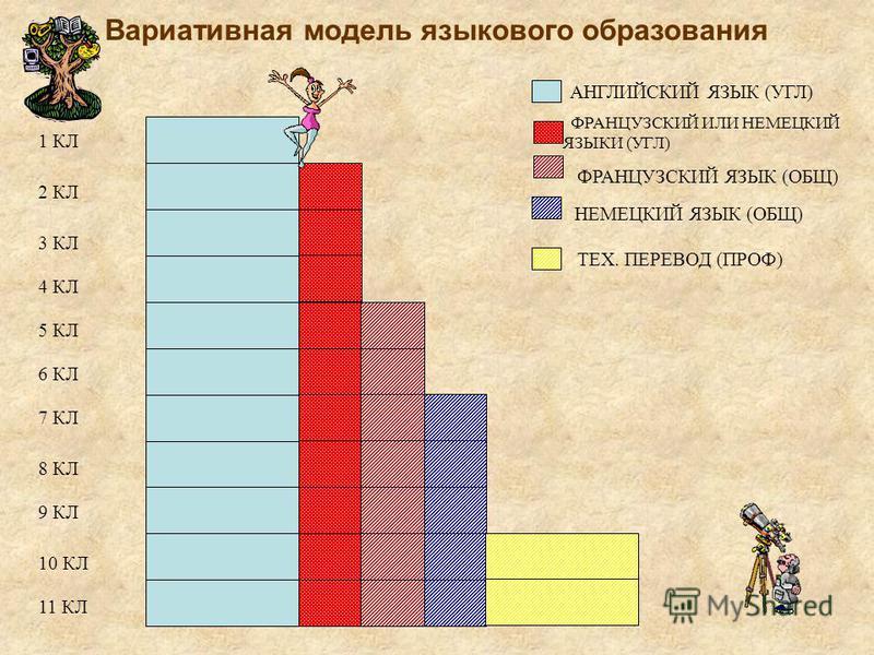 Вариативная модель языкового образования АНГЛИЙСКИЙ ЯЗЫК (УГЛ) ФРАНЦУЗСКИЙ ИЛИ НЕМЕЦКИЙ ЯЗЫКИ (УГЛ) ФРАНЦУЗСКИЙ ЯЗЫК (ОБЩ) НЕМЕЦКИЙ ЯЗЫК (ОБЩ) ТЕХ. ПЕРЕВОД (ПРОФ) 1 КЛ 2 КЛ 3 КЛ 4 КЛ 5 КЛ 6 КЛ 7 КЛ 8 КЛ 9 КЛ 10 КЛ 11 КЛ
