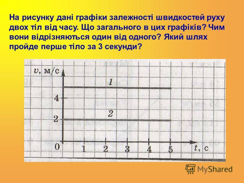 На рисунку дані графіки залежності швидкостей руху двох тіл від часу. Що загального в цих графіків? Чим вони відрізняються один від одного? Який шлях пройде перше тіло за 3 секунди?