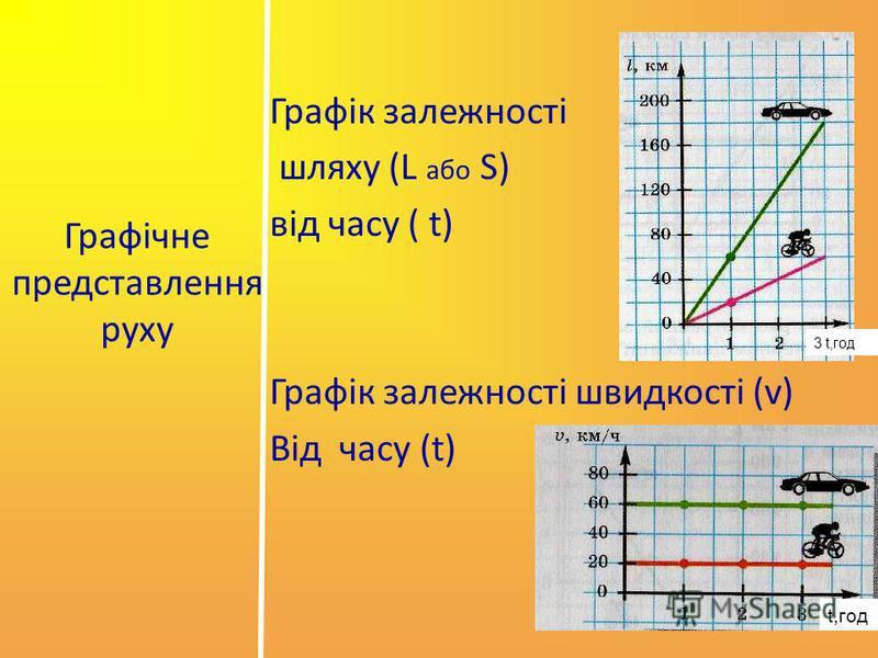 Графічне представлення руху Графік залежності шляху (L або S) від часу ( t) Графік залежності швидкості (v) Від часу (t) t,год 3 t,год