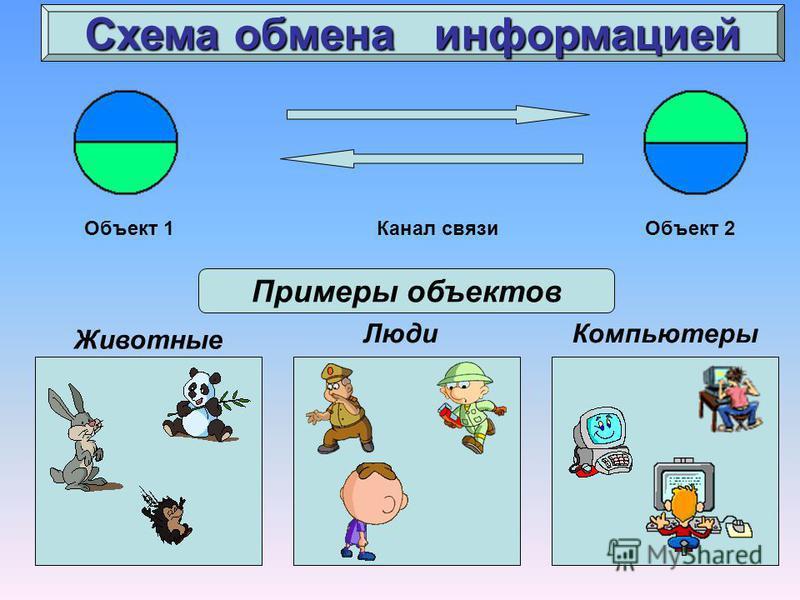 Схема обмена информацией Объект 1Объект 2Канал связи Примеры объектов Животные Люди Компьютеры