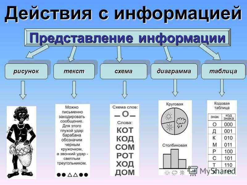 Действия с информацией Представление информации рисунокрисуноктексттекстсхемасхемадиаграммадиаграмматаблицатаблица