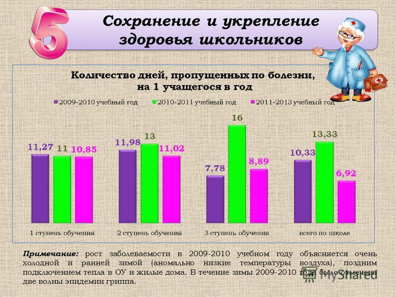 Сохранение и укрепление здоровья школьников Сохранение и укрепление здоровья школьников Примечание: рост заболеваемости в 2009-2010 учебном году объясняется очень холодной и ранней зимой (аномально низкие температуры воздуха), поздним подключением те