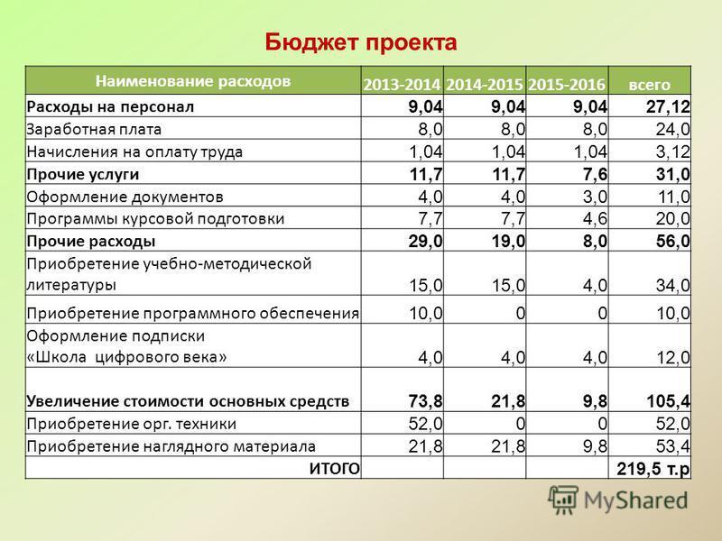 Бюджет проекта Наименование расходов 2013-20142014-20152015-2016 всего Расходы на персонал 9,04 27,12 Заработная плата 8,0 24,0 Начисления на оплату труда 1,04 3,12 Прочие услуги 11,7 7,631,0 Оформление документов 4,0 3,011,0 Программы курсовой подго