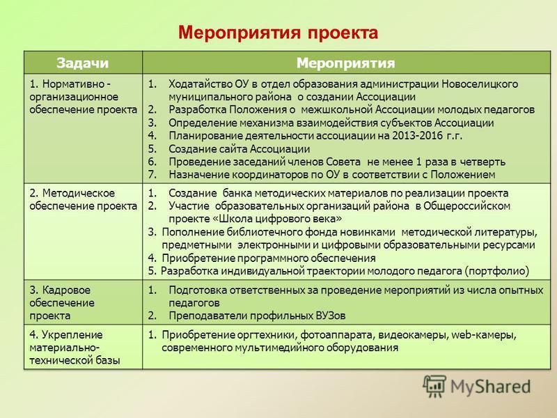 Мероприятия проекта