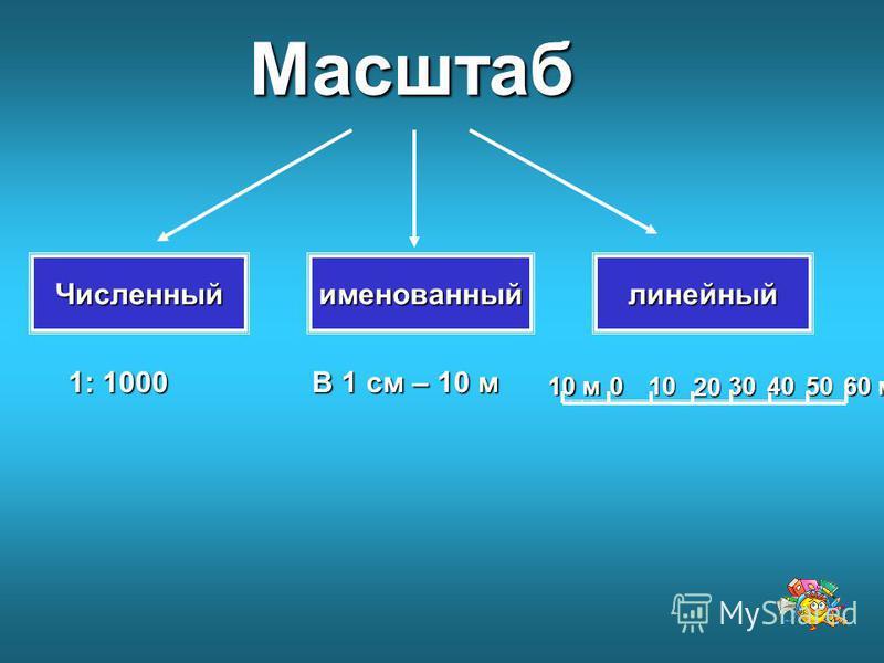 Масштаб Численный именованный линейный 1: 1000 В 1 см – 10 м 0 10 м 1020304050 60 м