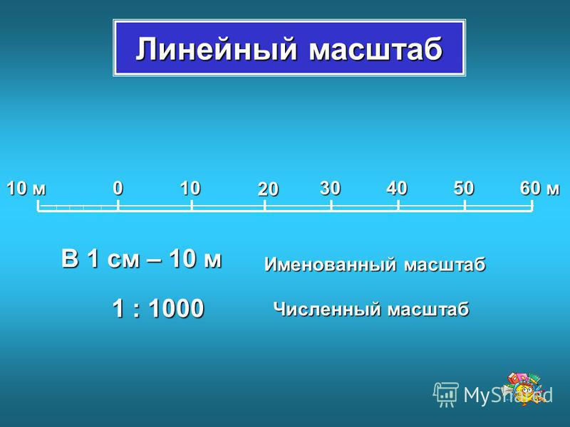 Линейный масштаб 0 10 м 10 20 304050 60 м В 1 см – 10 м 1 : 1000 Именованный масштаб Численный масштаб