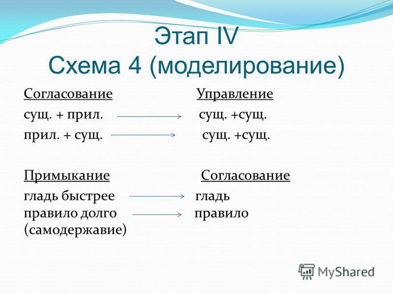 Этап IV Схема 4 (моделирование) Согласование Управление сущ. + прил. сущ. +сущ. прил. + сущ. сущ. +сущ. Примыкание Согласование гладь быстрее гладь правило долго правило (самодержавие)
