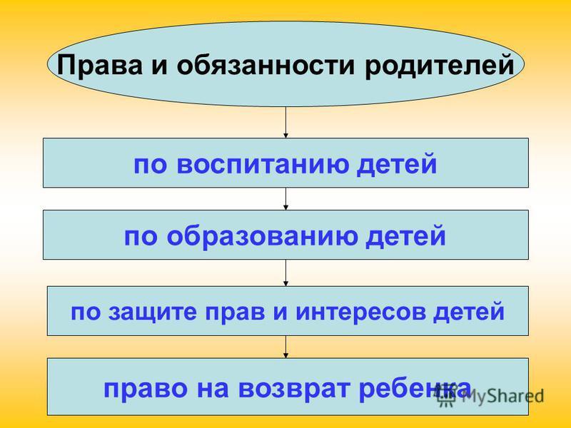 Права и обязанности родителей по воспитанию детей по образованию детей по защите прав и интересов детей право на возврат ребенка
