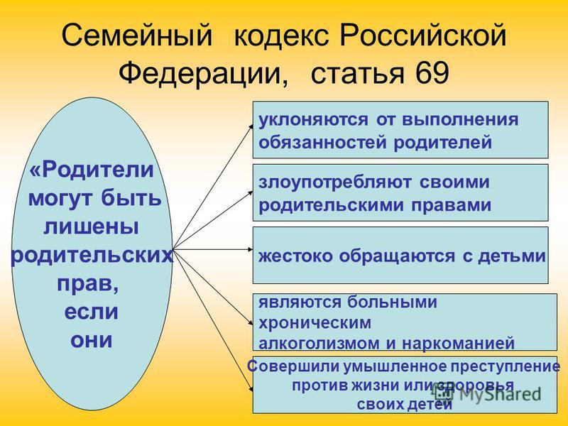 Семейный кодекс Российской Федерации, статья 69 «Родители могут быть лишены родительских прав, если они уклоняются от выполнения обязанностей родителей злоупотребляют своими родительскими правами жестоко обращаются с детьми являются больными хроничес