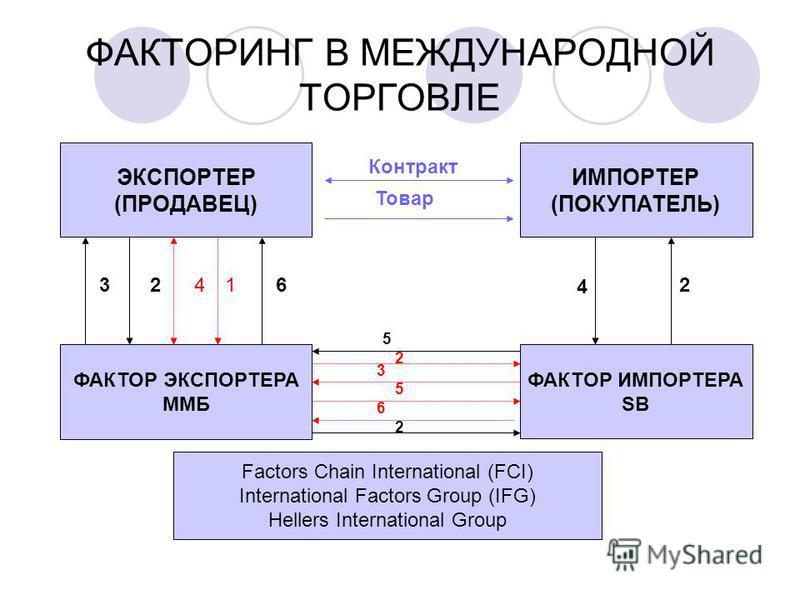 ФАКТОРИНГ В МЕЖДУНАРОДНОЙ ТОРГОВЛЕ ЭКСПОРТЕР (ПРОДАВЕЦ) ИМПОРТЕР (ПОКУПАТЕЛЬ) ФАКТОР ЭКСПОРТЕРА ММБ ФАКТOР ИМПОРТЕРА SB Factors Chain International (FCI) International Factors Group (IFG) Hellers International Group 32416 Контракт Товар 4 2 5 2 3 5 6