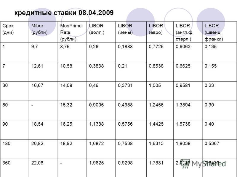 кредитные ставки 08.04.2009 Срок (дни) Mibor (рубли) MosPrime Rate (рубли) LIBOR (долл.) LIBOR (иены) LIBOR (евро) LIBOR (англ.ф. стерл.) LIBOR (швейц. франки) 19,78,750,260,18880,77250,60630,135 712,6110,580,38380,210,85380,66250,155 3016,6714,080,4