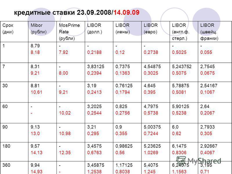 кредитные ставки 23.09.2008/14.09.09 Срок (дни) Mibor (рубли) MosPrime Rate (рубли) LIBOR (долл.) LIBOR (иены) LIBOR (евро) LIBOR (англ.ф. стерл.) LIBOR (швейц. франки) 18,79 8,18 - 7,92 - 0,2188 - 0,12 - 0,2738 - 0,5025 - 0,055 78,31 9,21 - 8,00 3,8