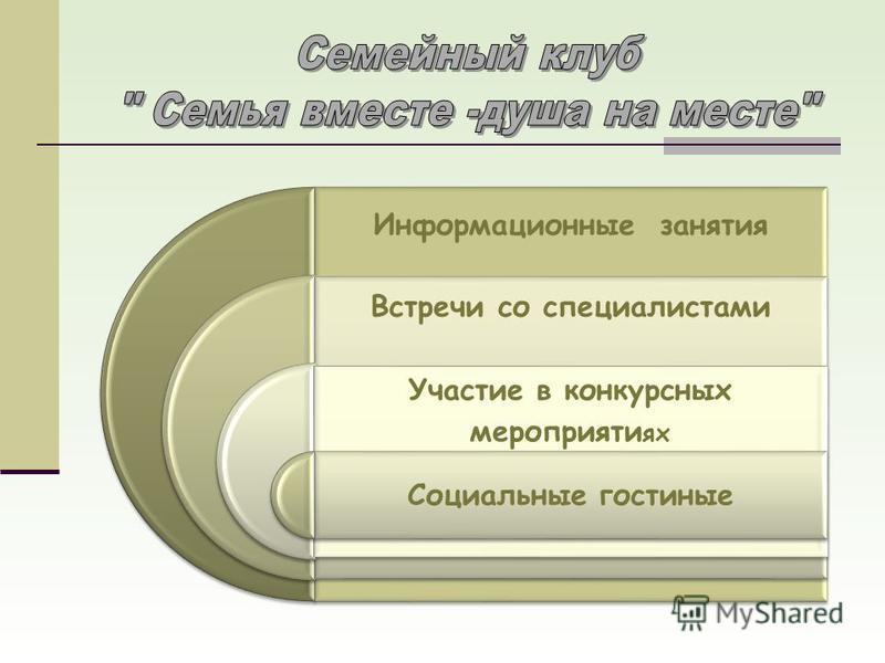 Информационные занятия Встречи со специалистами Участие в конкурсных мероприятиях Социальные гостиные