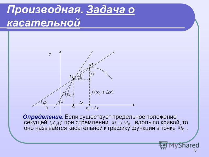 5 Производная. Задача о касательной Определение. Если существует предельное положение секущей при стремлении вдоль по кривой, то оно называется касательной к графику функции в точке. x0x0 y 0 к