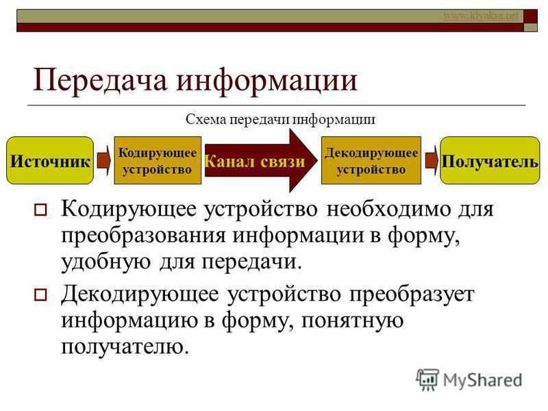 www.klyaksa.net Передача информации Кодирующее устройство необходимо для преобразования информации в форму, удобную для передачи. Декодирующее устройство преобразует информацию в форму, понятную получателю. Источник Получатель Канал связи Кодирующее